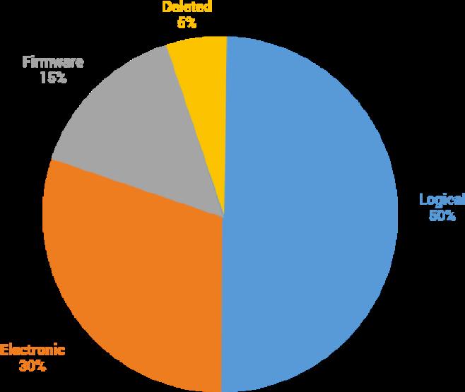Flash Media Graph