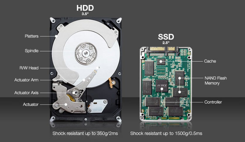 HDD to SSD Comparison