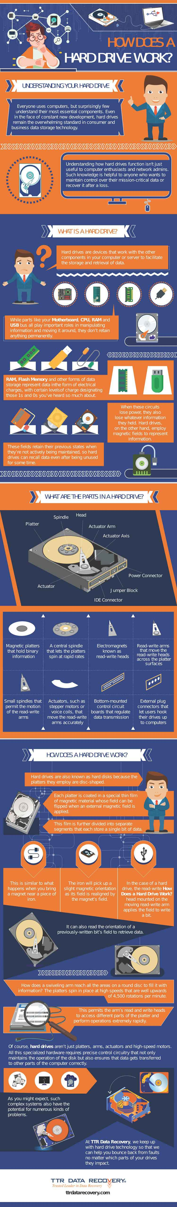 How Does Hard Drive Work Infographic   TTR Data Recovery