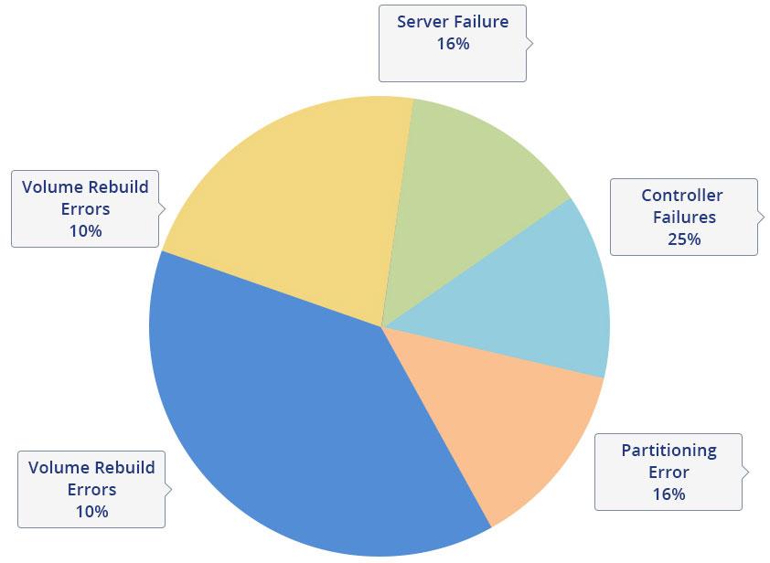 Raid Data Loss Graph | TTR Data Recovery