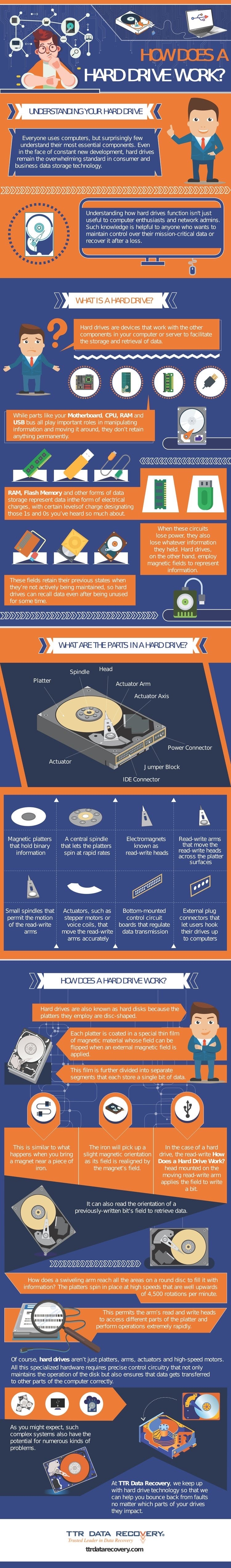 How Does A Hard Drive Works | Ttr Data Recovery