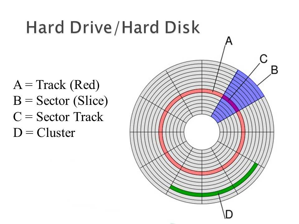 Logical Hard Drive | TTR Data Recovery