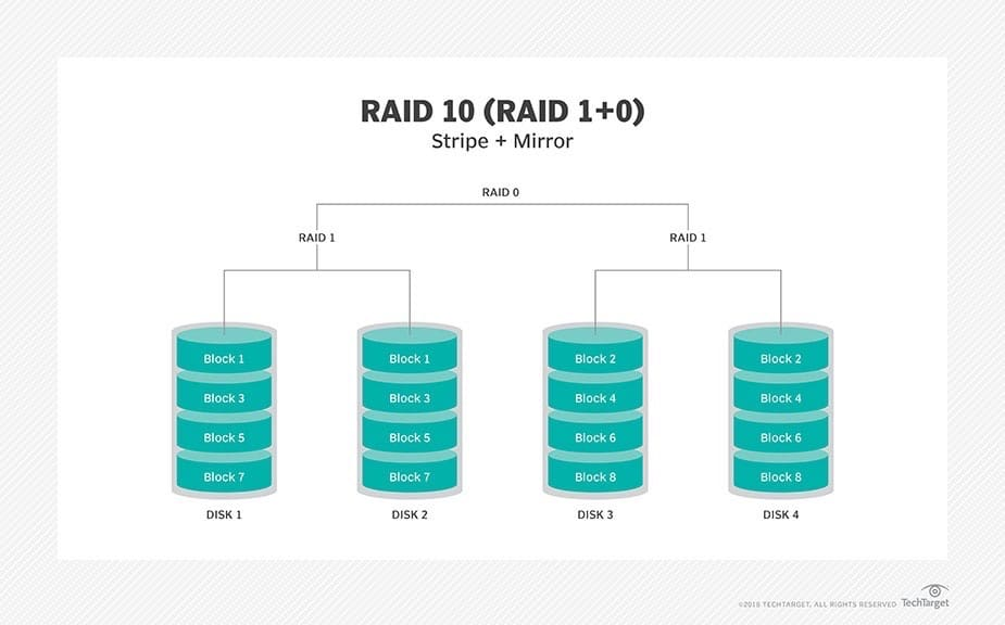 Raid 10 Disadvantages | Ttr Data Recovery