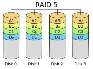 Raid 5 Disadvantage Failures Have A Direct Effect On Throughput | Ttr Data Recovery