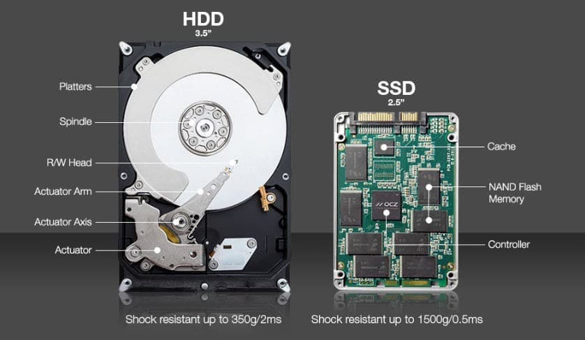 The Difference Between Hard Drives And Ssds | Ttr Data Recovery