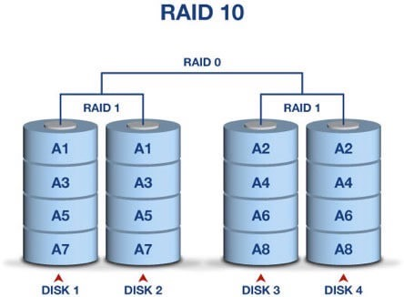 What Are The Advantages And Disadvantages Of Raid 10 Ttr Data Recovery