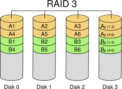 What Are The Advantages And Disadvantages Of Raid 3 | Ttr Data Recovery