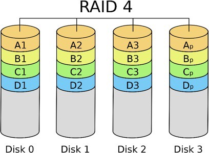 What Are The Advantages And Disadvantages Of Raid 4 | Ttr Data Recovery