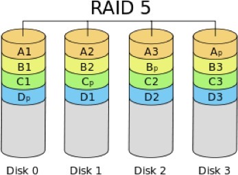 What Are The Advantages And Disadvantages Of Raid 5 | Ttr Data Recovery