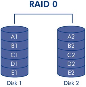 What Are The Advantages And Disadvantages Of Raid Level 0 | Ttr Data Recovery