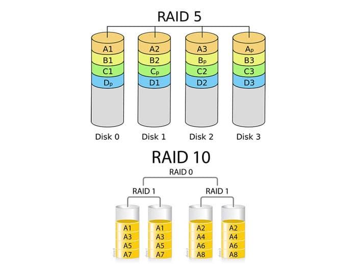 When to Use RAID 5 vs RAID 10 | TTR Data Recovery