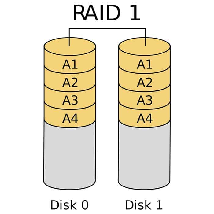 RAID 1 What you need to know | TTR Data Recovery