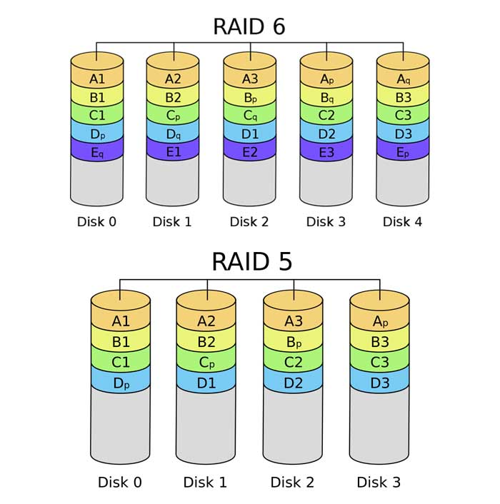 Usage RAID 5 VS RAID 6 | TTR Data Recovery