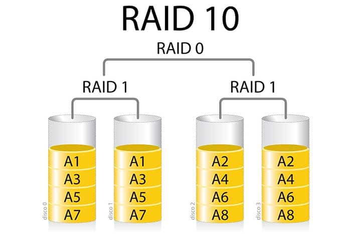 What is RAID 10 and How Does It Work | TTR Data Recovery