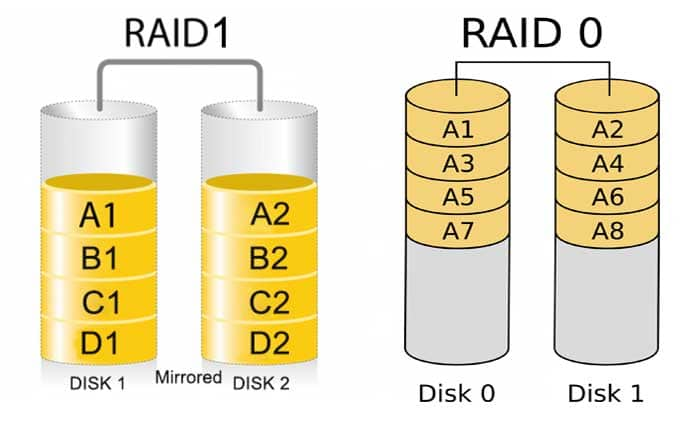 What is the Difference Between RAID 0 vs RAID 1 | TTR Data Recovery
