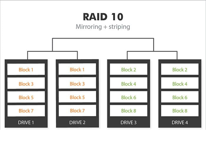 When should I use RAID 10 | TTR Data Recovery