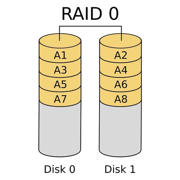 Why Should I Use RAID 0 and How is it Faster | TTR Data Recovery