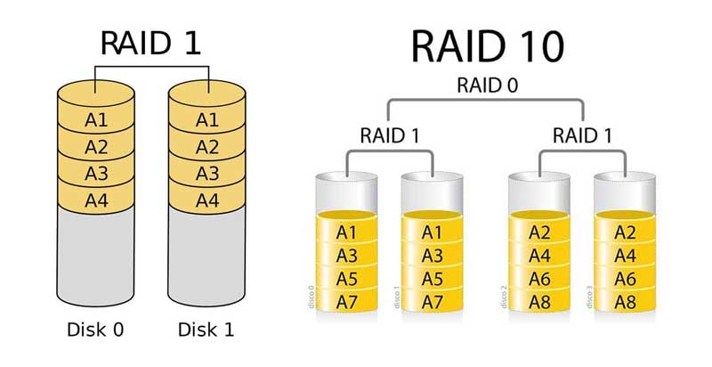 Analysis of the respective RAID drive failure | TTR Data Recovery