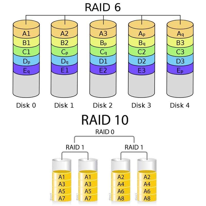 RAID 6 vs RAID 10 comparison | TTR Data Recovery