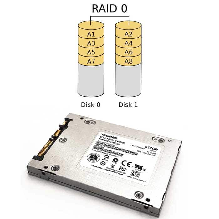 What are the Benefits of using RAID 0 with your SSD | TTR Data Recovery
