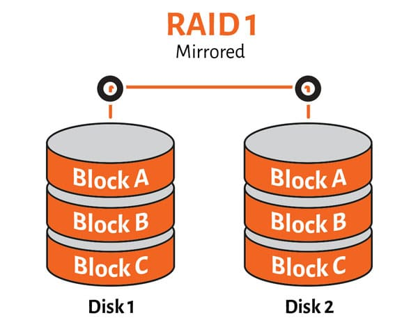 Introduction Raid 1 Recovery | Ttr Data Recovery
