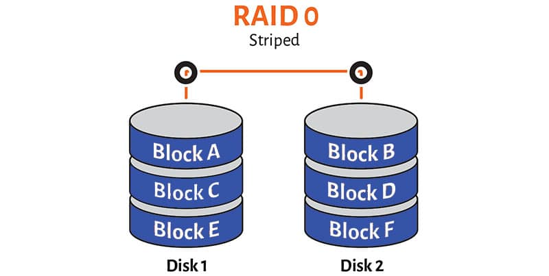Raid 0 What Is A Raid Array | Ttr Data Recovery