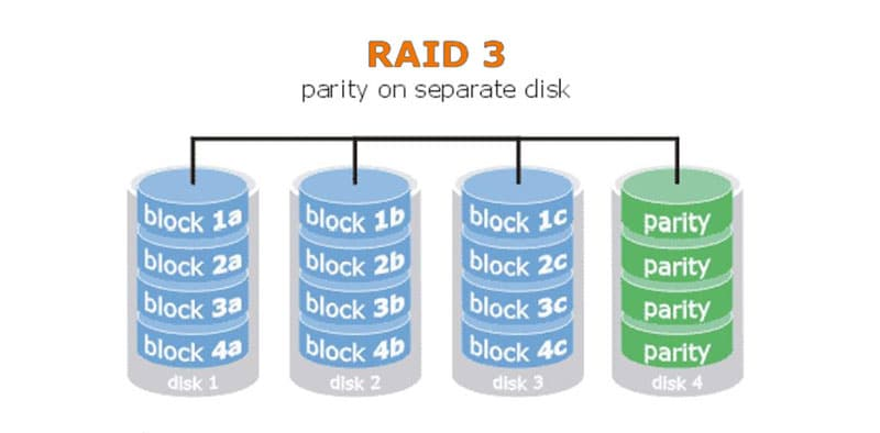 RAID 3 What is a RAID Array | TTR Data Recovery