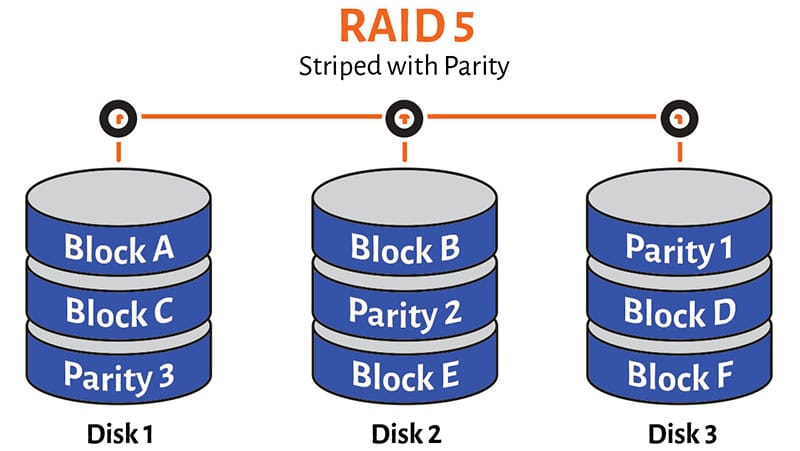 RAID 5 What is a RAID Array | TTR Data Recovery