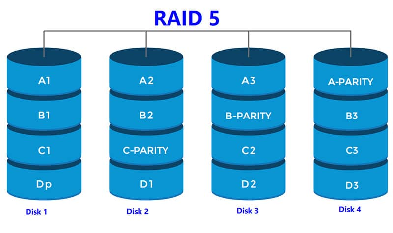 RAID 5 and its uses What is RAID 5 | TTR Data Recovery