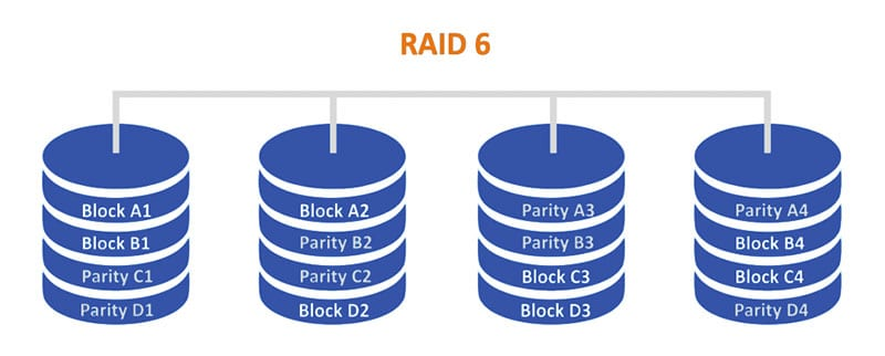 RAID 6 What is a RAID Array | TTR Data Recovery