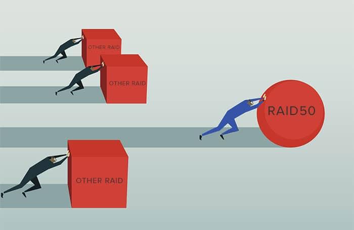 Advantages Of Raid 50 What Is Raid 50 | Ttr Data Recovery