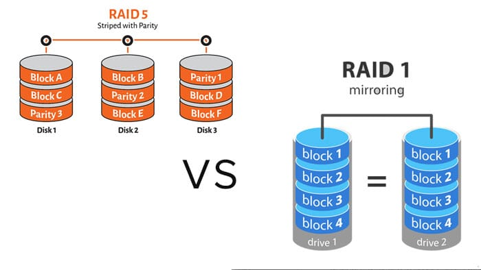 Read and write operation speed comparison RAID 1 VS RAID 5 | TTR Data Recovery