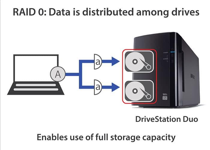 Uses of RAID 0 How to setup RAID 10 | TTR Data Recovery